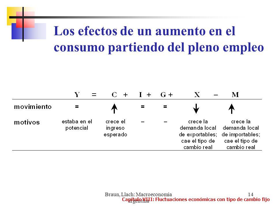 Braun, Llach: Macroeconomia argentina 14 Los efectos de un aumento en el consumo partiendo del pleno empleo Capítulo VIII: Fluctuaciones económicas co