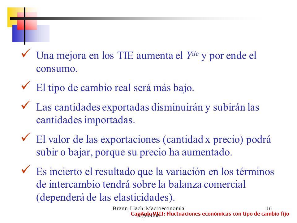 Braun, Llach: Macroeconomia argentina 16 Una mejora en los TIE aumenta el Y de y por ende el consumo. El tipo de cambio real será más bajo. Las cantid