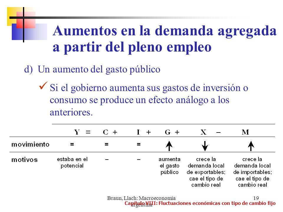 Braun, Llach: Macroeconomia argentina 19 d) Un aumento del gasto público Si el gobierno aumenta sus gastos de inversión o consumo se produce un efecto