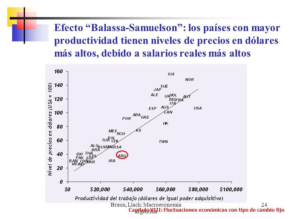 Braun, Llach: Macroeconomia argentina 24 Efecto Balassa-Samuelson: los países con mayor productividad tienen niveles de precios en dólares más altos,
