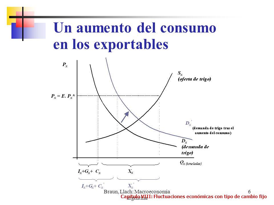 Braun, Llach: Macroeconomia argentina 27 La caída de la demanda agregada traslada la curva de NA y resulta en una recesión.