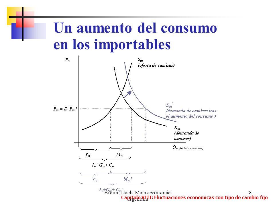 Braun, Llach: Macroeconomia argentina 19 d) Un aumento del gasto público Si el gobierno aumenta sus gastos de inversión o consumo se produce un efecto análogo a los anteriores.