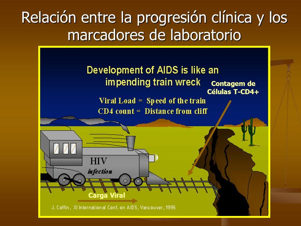 Relación entre la progresión clínica y los marcadores de laboratorio Carga Viral Contagem de Células T-CD4+