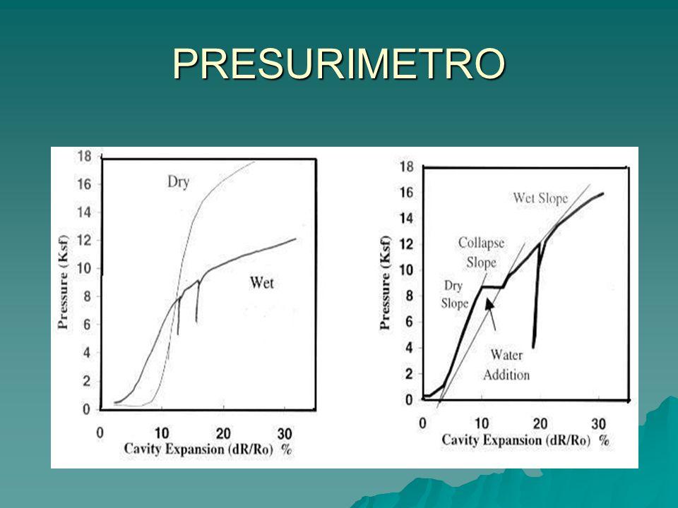 PRESURIMETRO El dilatómetro plano desarrollado por Marchetti (1980) obtiene la dureza del suelo, utilizando una membrana circular con un diámetro de 6