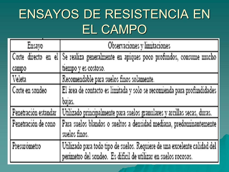 ENSAYOS DE RESISTENCIA EN EL CAMPO