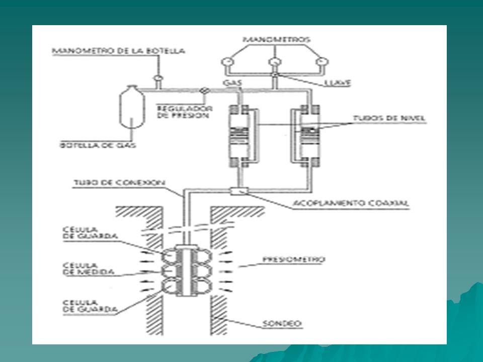 PRUEBA CON EL PRESURIMETRO (PMT) El controlador de presión y volumen. Consta de tres manómetros que indican la presión a la salida del tanque de gas,