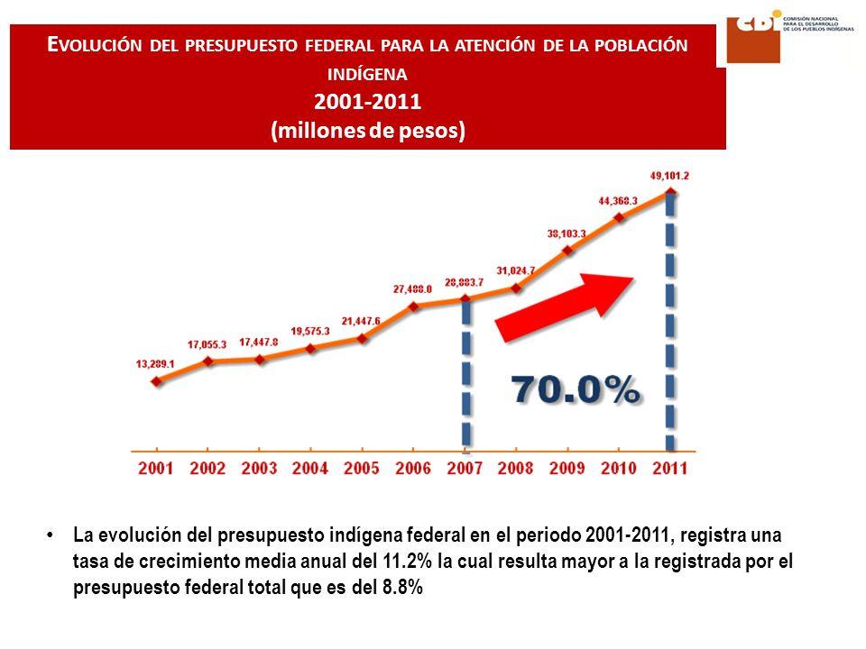 La evolución del presupuesto indígena federal en el periodo 2001-2011, registra una tasa de crecimiento media anual del 11.2% la cual resulta mayor a la registrada por el presupuesto federal total que es del 8.8% E VOLUCIÓN DEL PRESUPUESTO FEDERAL PARA LA ATENCIÓN DE LA POBLACIÓN INDÍGENA 2001-2011 (millones de pesos)