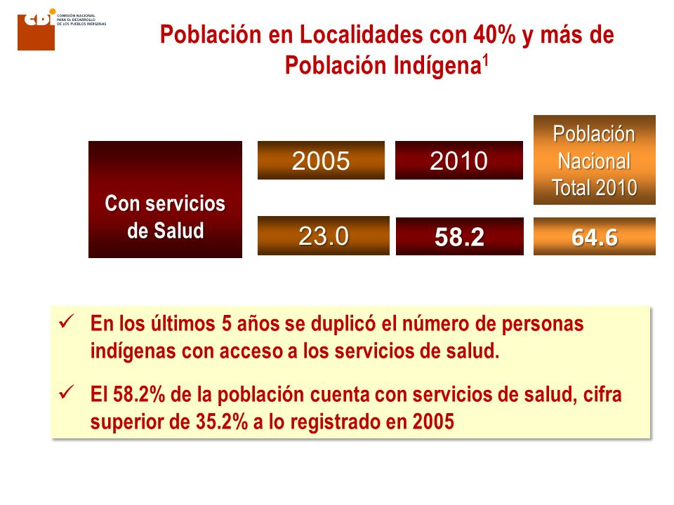 Población en Localidades con 40% y más de Población Indígena 1 20052010 Población Nacional Total 2010 Con servicios de Salud 23.058.2 64.6 En los últimos 5 años se duplicó el número de personas indígenas con acceso a los servicios de salud.