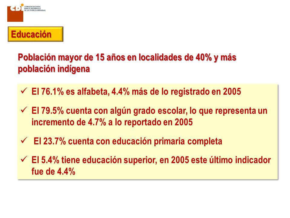 El 76.1% es alfabeta, 4.4% más de lo registrado en 2005 El 79.5% cuenta con algún grado escolar, lo que representa un incremento de 4.7% a lo reportado en 2005 El 23.7% cuenta con educación primaria completa El 5.4% tiene educación superior, en 2005 este último indicador fue de 4.4% El 76.1% es alfabeta, 4.4% más de lo registrado en 2005 El 79.5% cuenta con algún grado escolar, lo que representa un incremento de 4.7% a lo reportado en 2005 El 23.7% cuenta con educación primaria completa El 5.4% tiene educación superior, en 2005 este último indicador fue de 4.4% Población mayor de 15 años en localidades de 40% y más población indígena Educación