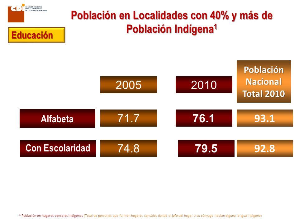 Alfabeta Con Escolaridad 71.7 74.8 76.1 79.5 20052010 Población Nacional Total 2010 92.8 93.1 1 Población en hogares censales indígenas (Total de pers