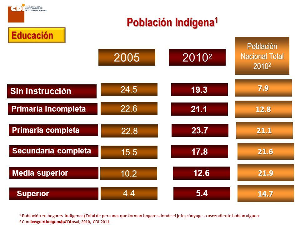Primaria Incompleta 19.3 21.1 5.4 20052010 2 Población Nacional Total 2010 2 7.9 14.7 12.8 1 Población en hogares indígenas (Total de personas que for