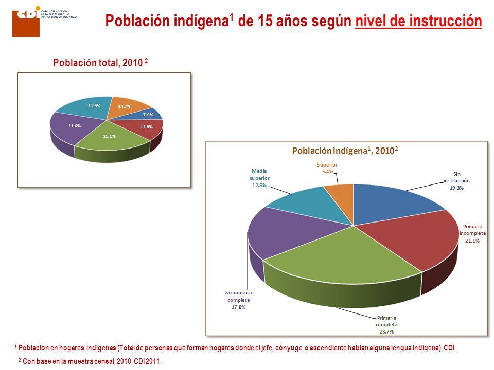 Población indígena 1 de 15 años según nivel de instrucción Población total, 2010 2 1 Población en hogares indígenas (Total de personas que forman hogares donde el jefe, cónyuge o ascendiente hablan alguna lengua indígena), CDI 2 Con base en la muestra censal, 2010, CDI 2011.