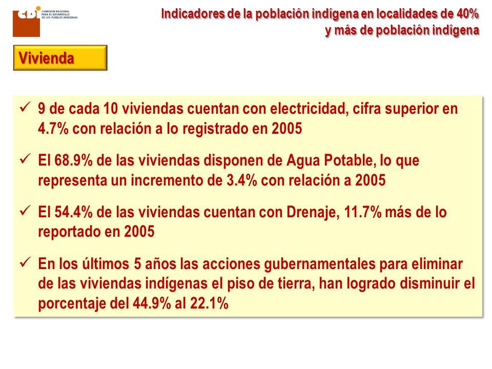 Indicadores de la población indígena en localidades de 40% y más de población indígena 9 de cada 10 viviendas cuentan con electricidad, cifra superior