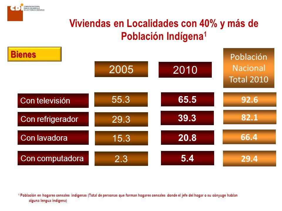 Con televisión 29.3 2.3 65.5 39.3 5.4 2005 2010 Población Nacional Total 2010 92.6 29.4 82.1 Con refrigerador Con lavadora Con computadora 15.3 20.8 6