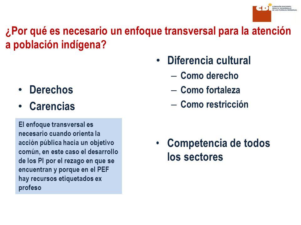 ¿Por qué es necesario un enfoque transversal para la atención a población indígena? Derechos Carencias Diferencia cultural – Como derecho – Como forta