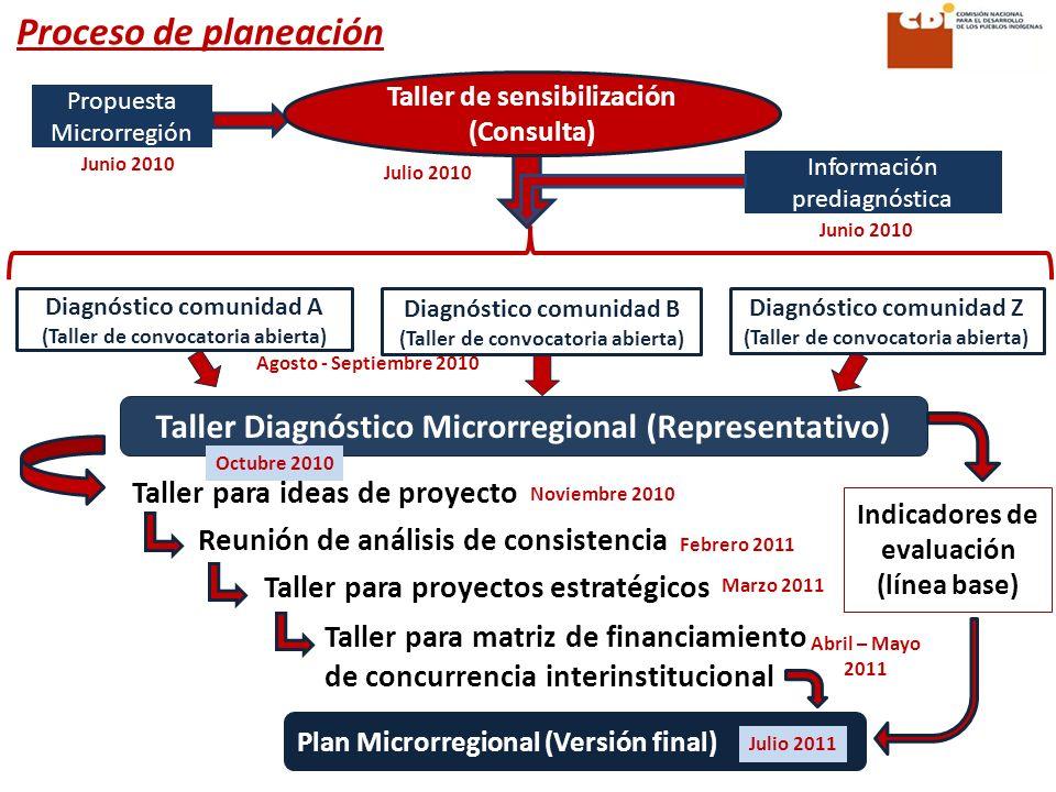 Proceso de planeación Taller Diagnóstico Microrregional (Representativo) Taller para ideas de proyecto Taller para proyectos estratégicos Reunión de análisis de consistencia Taller para matriz de financiamiento de concurrencia interinstitucional Plan Microrregional (Versión final) Indicadores de evaluación (línea base) Diagnóstico comunidad A (Taller de convocatoria abierta) Diagnóstico comunidad B (Taller de convocatoria abierta) Diagnóstico comunidad Z (Taller de convocatoria abierta) Propuesta Microrregión Información prediagnóstica Taller de sensibilización (Consulta) Julio 2010 Junio 2010 Agosto - Septiembre 2010 Noviembre 2010 Febrero 2011 Marzo 2011 Abril – Mayo 2011 Octubre 2010 Julio 2011
