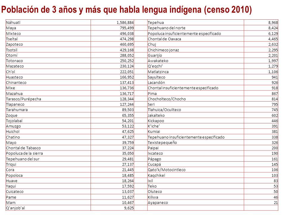 Población de 3 años y más que habla lengua indígena (censo 2010) Náhuatl1,586,884Tepehua8,968 Maya795,499Tepehuano del norte8,424 Mixteco496,038Popolu