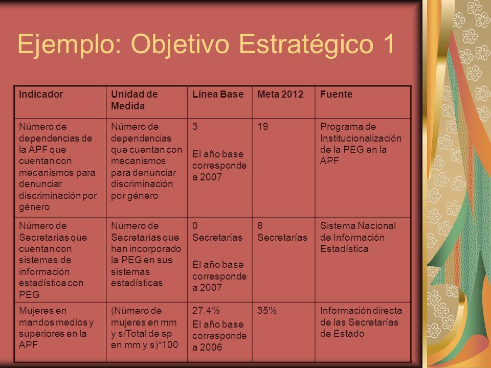 Ejemplo: Objetivo Estratégico 1 IndicadorUnidad de Medida Línea BaseMeta 2012Fuente Número de dependencias de la APF que cuentan con mecanismos para d