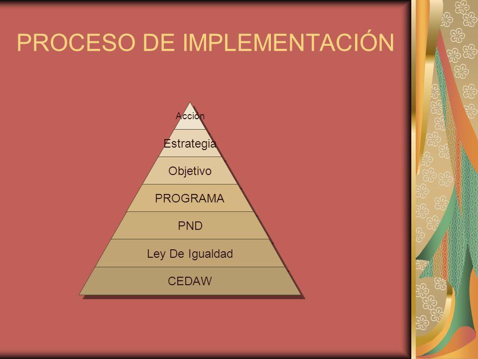 PROCESO DE IMPLEMENTACIÓN Acción Estrategia Objetivo PROGRAMA PND Ley De Igualdad CEDAW