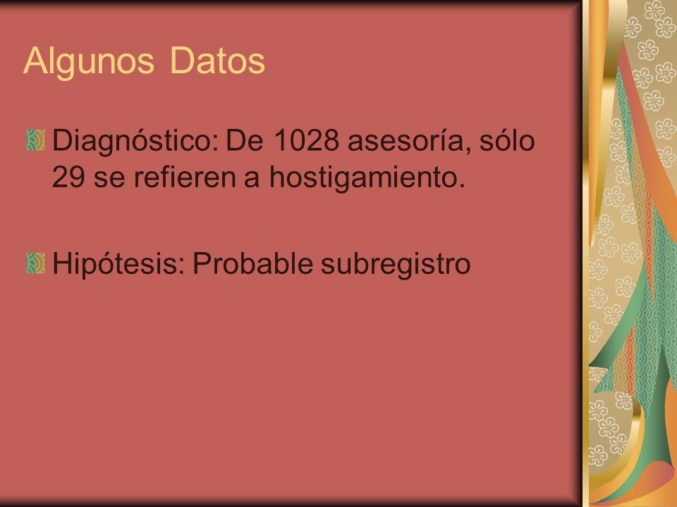 Algunos Datos Diagnóstico: De 1028 asesoría, sólo 29 se refieren a hostigamiento. Hipótesis: Probable subregistro