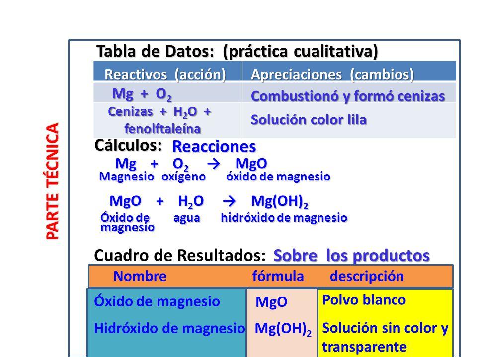 Cálculos: Cuadro de Resultados: Tabla de Datos: (práctica cualitativa) Magnesio oxígeno óxido de magnesio PARTE TÉCNICA Mg + O 2 MgO Mg + O 2 MgO Óxido de magnesio Reacciones Reactivos (acción) Apreciaciones (cambios) Mg + O 2 Combustionó y formó cenizas Cenizas + H 2 O + fenolftaleína fenolftaleína Solución color lila Óxido de agua hidróxido de magnesio MgO + H 2 O Mg(OH) 2 MgO + H 2 O Mg(OH) 2 magnesio MgO Hidróxido de magnesioMg(OH) 2 Polvo blanco Solución sin color y transparente Sobre los productos Nombre fórmula descripción
