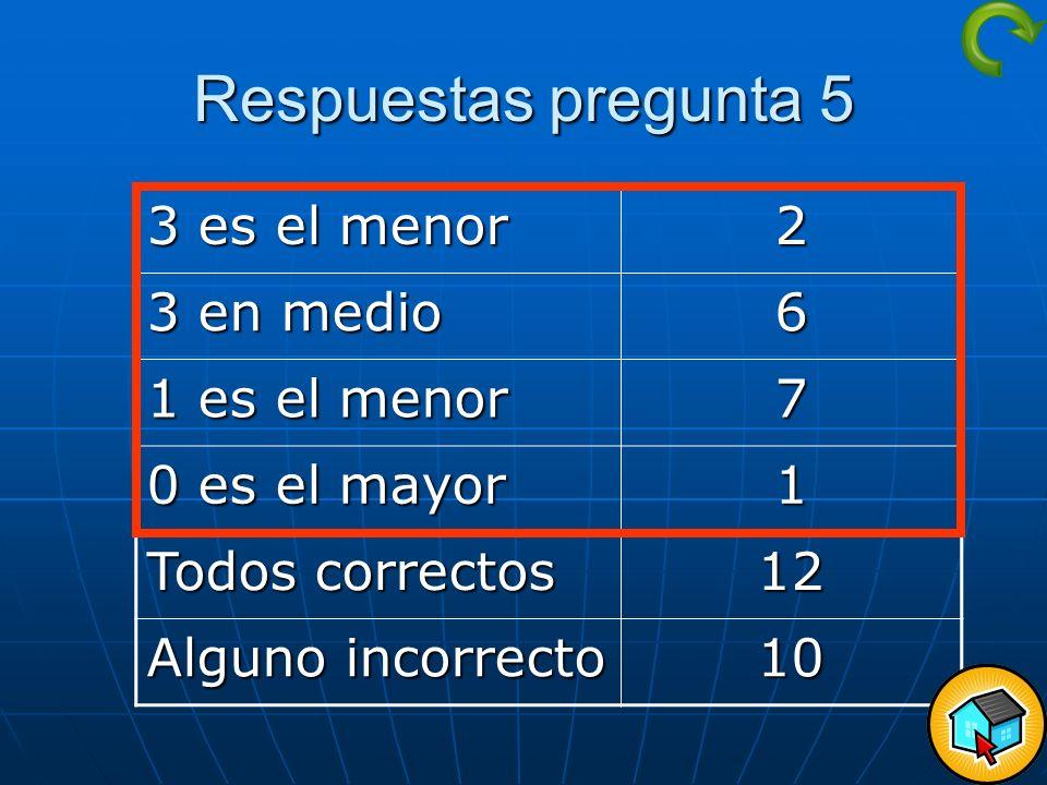 Respuestas pregunta 5 3 es el menor 2 3 en medio 6 1 es el menor 7 0 es el mayor 1 Todos correctos 12 Alguno incorrecto 10