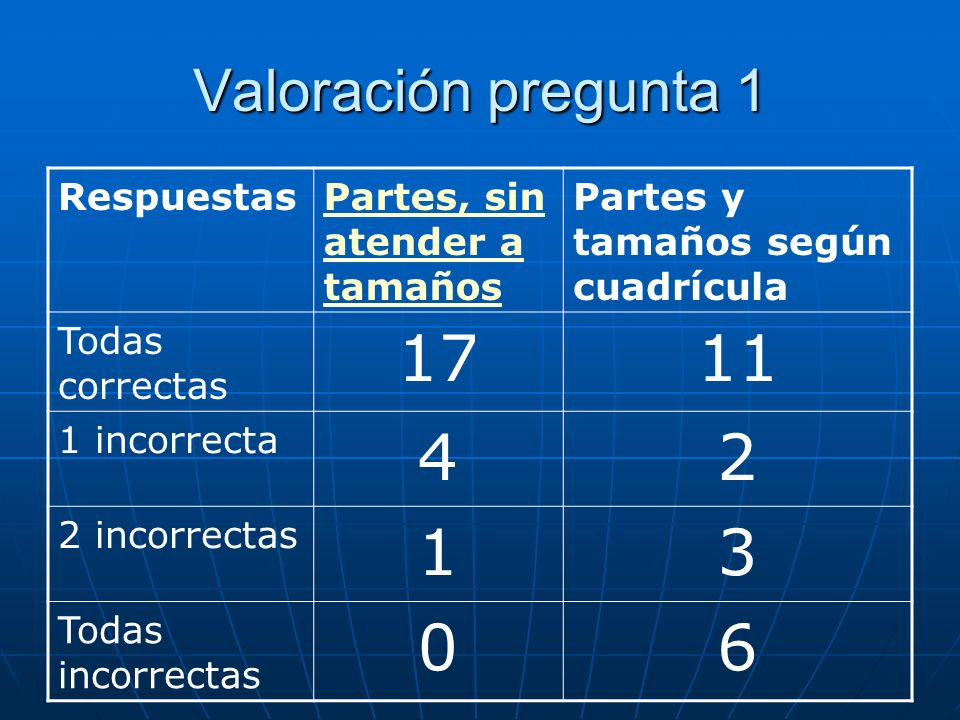 Valoración pregunta 1 RespuestasPartes, sin atender a tamaños Partes y tamaños según cuadrícula Todas correctas 1711 1 incorrecta 42 2 incorrectas 13