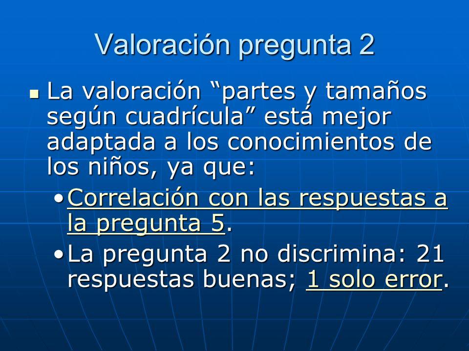 Valoración pregunta 2 La valoración partes y tamaños según cuadrícula está mejor adaptada a los conocimientos de los niños, ya que: La valoración part