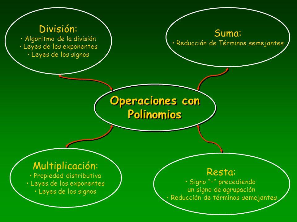 Multiplicación: Propiedad distributiva Leyes de los exponentes Leyes de los signos Operaciones con Polinomios Operaciones con Polinomios División: Alg