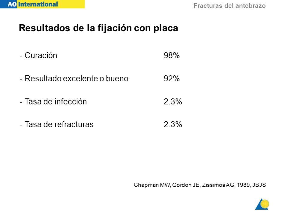Fracturas del antebrazo Resultados de la fijación con placa - Curación98% - Resultado excelente o bueno92% - Tasa de infección2.3% - Tasa de refractur