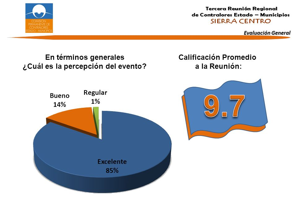 En términos generales ¿Cuál es la percepción del evento? Calificación Promedio a la Reunión: