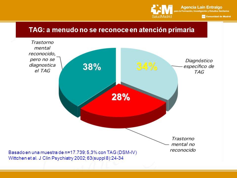34% 38% 28% Basado en una muestra de n=17.739; 5,3% con TAG (DSM-IV) Wittchen et al. J Clin Psychiatry 2002; 63(suppl 8):24-34 TAG: a menudo no se rec