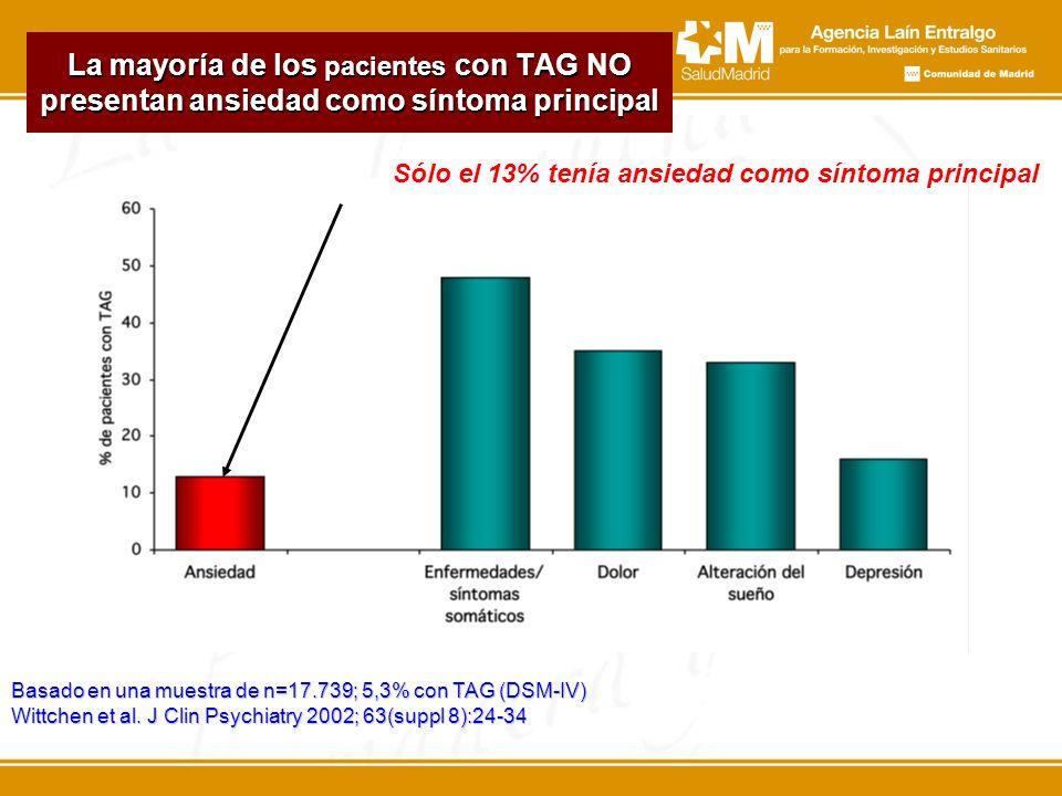 La mayoría de los pacientes con TAG NO presentan ansiedad como síntoma principal Basado en una muestra de n=17.739; 5,3% con TAG (DSM-IV) Wittchen et al.
