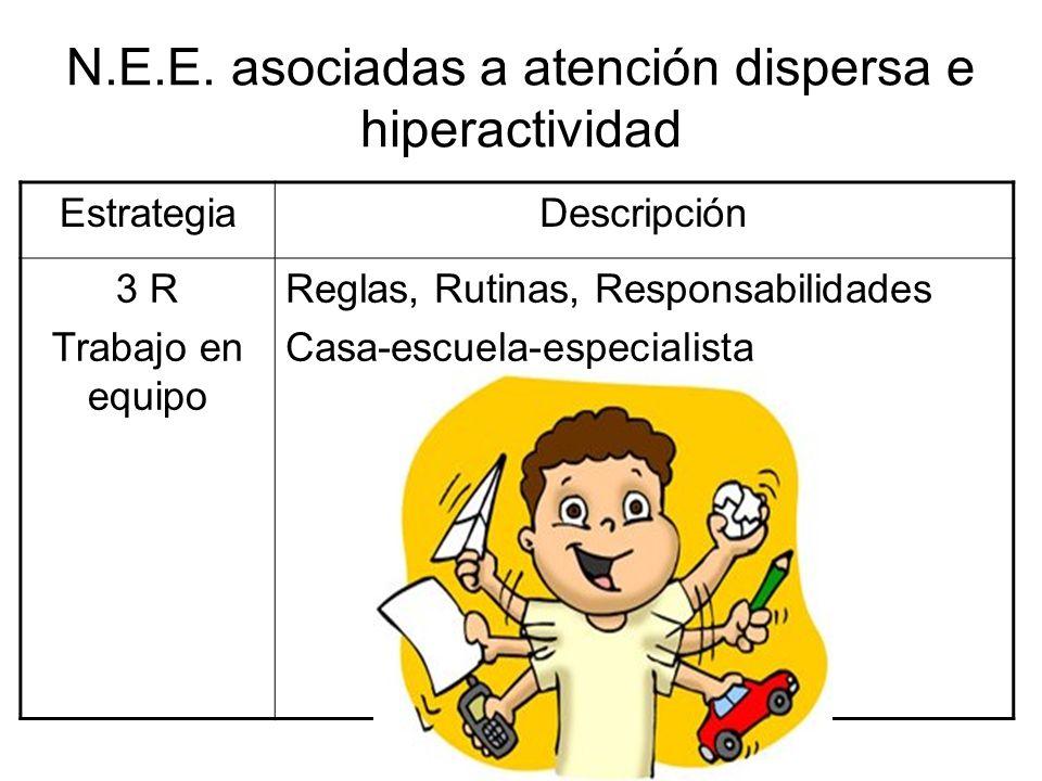 N.E.E. asociadas a atención dispersa e hiperactividad EstrategiaDescripción 3 R Trabajo en equipo Reglas, Rutinas, Responsabilidades Casa-escuela-espe