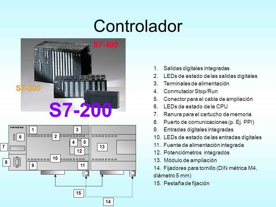 Controlador S7-200 S7-300 S7-400 1.Salidas digitales integradas 2.LEDs de estado de las salidas digitales 3.Terminales de alimentación 4.Conmutador St