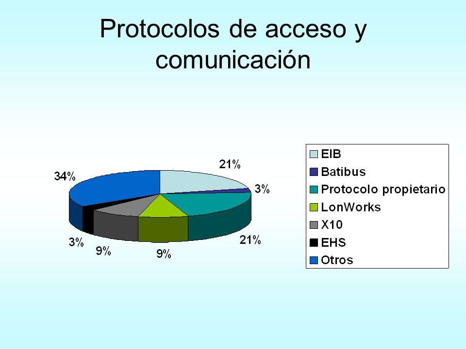 Protocolos de acceso y comunicación