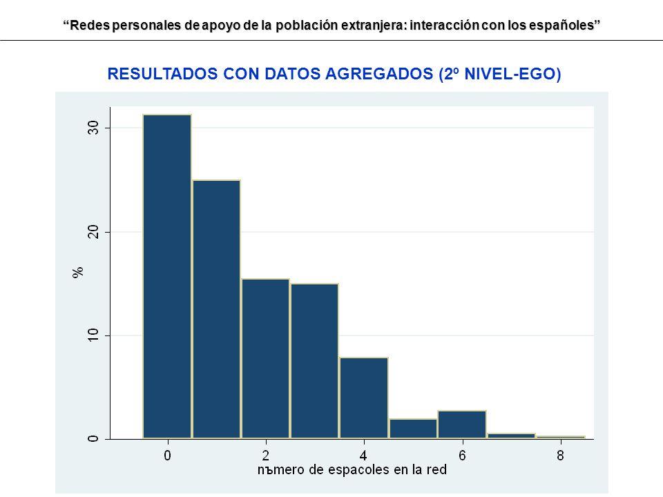 Redes personales de apoyo de la población extranjera: interacción con los españoles RESULTADOS CON DATOS AGREGADOS (2º NIVEL-EGO)