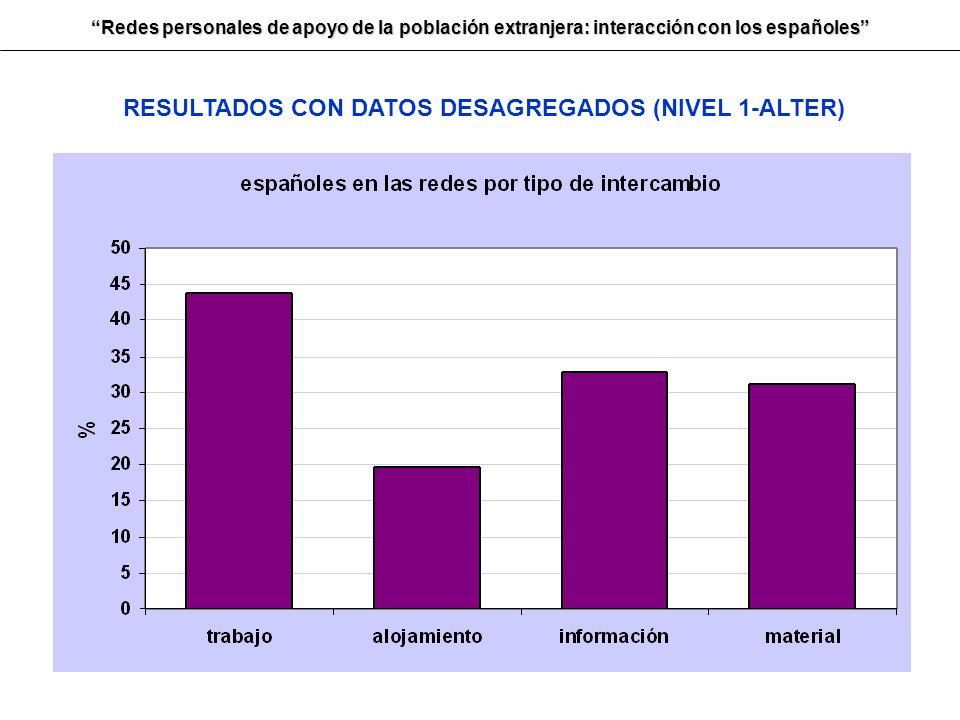 Redes personales de apoyo de la población extranjera: interacción con los españoles RESULTADOS CON DATOS DESAGREGADOS (NIVEL 1-ALTER)