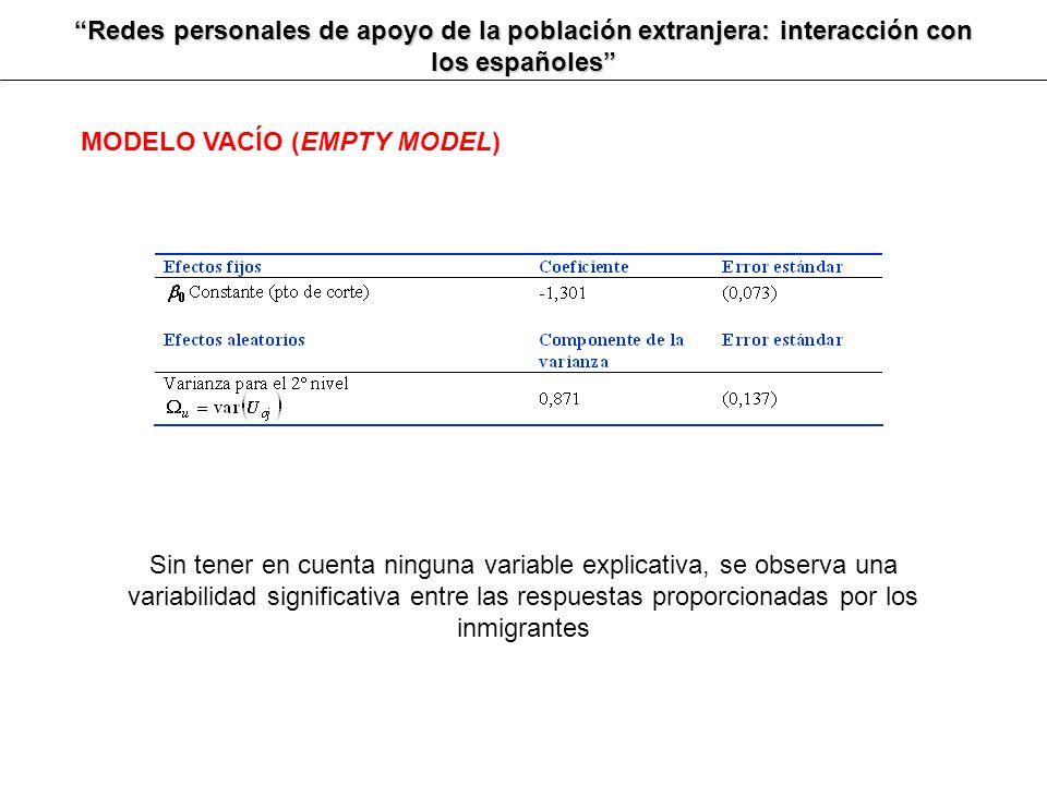 Redes personales de apoyo de la población extranjera: interacción con los españoles MODELO VACÍO (EMPTY MODEL) Sin tener en cuenta ninguna variable ex