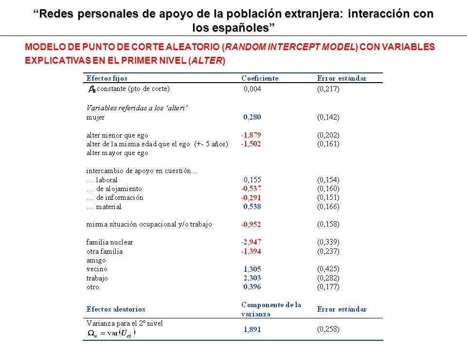 Redes personales de apoyo de la población extranjera: interacción con los españoles MODELO DE PUNTO DE CORTE ALEATORIO (RANDOM INTERCEPT MODEL) CON VA