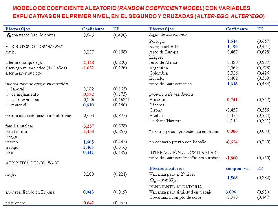 MODELO DE COEFICIENTE ALEATORIO (RANDOM COEFFICIENT MODEL) CON VARIABLES EXPLICATIVAS EN EL PRIMER NIVEL, EN EL SEGUNDO Y CRUZADAS (ALTER-EGO, ALTER*E