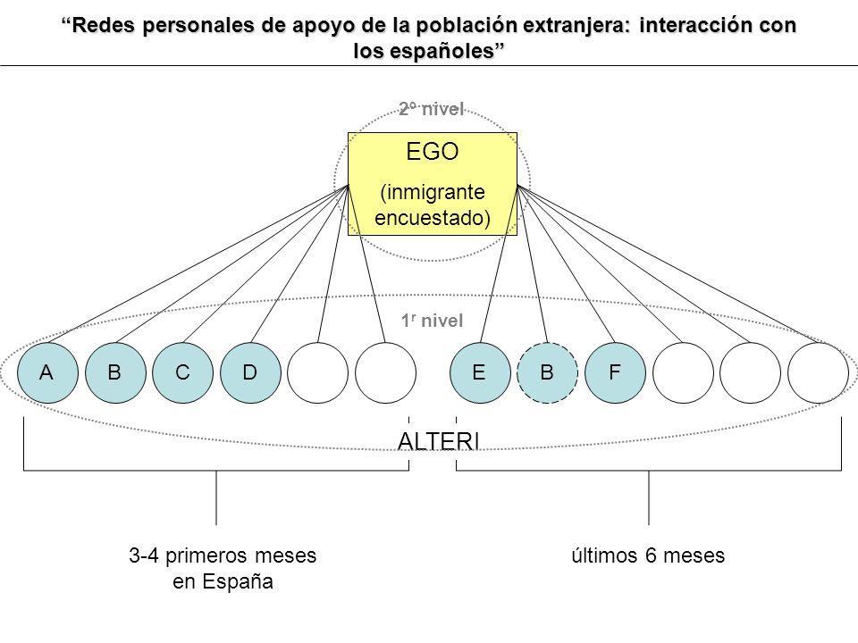 EGO (inmigrante encuestado) ABCDEBF ALTERI Redes personales de apoyo de la población extranjera: interacción con los españoles 3-4 primeros meses en E