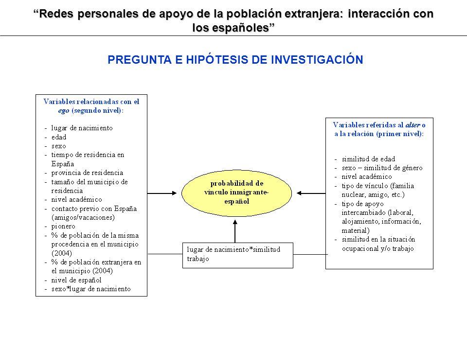 Redes personales de apoyo de la población extranjera: interacción con los españoles PREGUNTA E HIPÓTESIS DE INVESTIGACIÓN