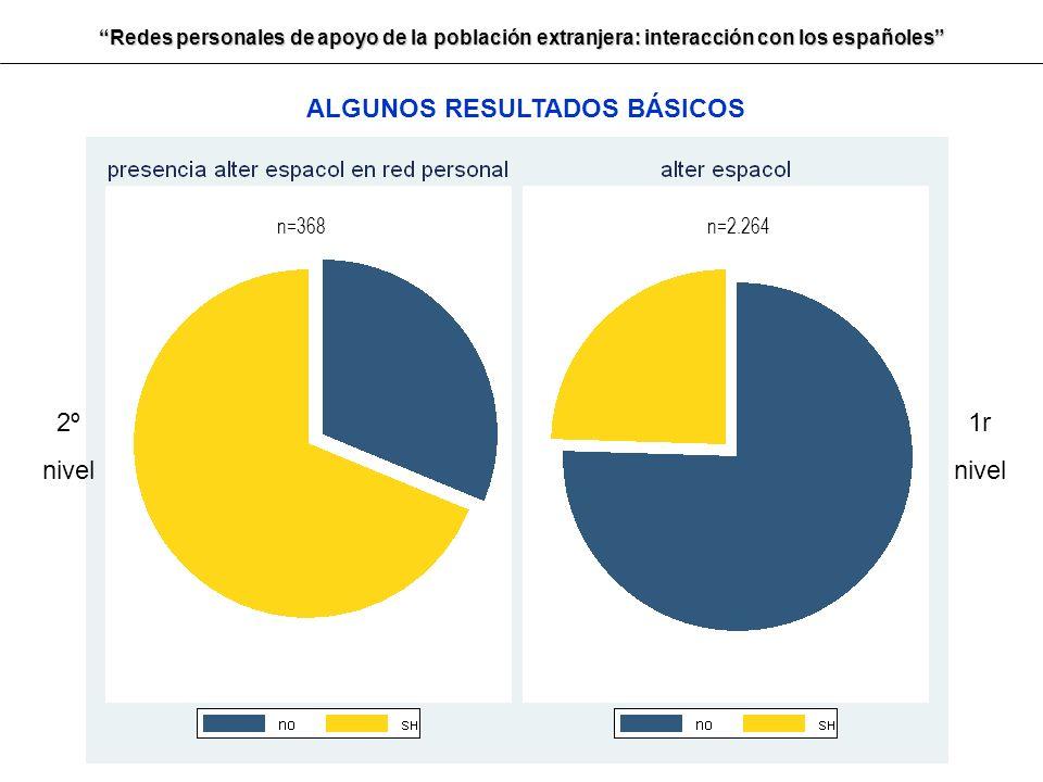 Redes personales de apoyo de la población extranjera: interacción con los españoles n=368n=2.264 2º nivel 1r nivel ALGUNOS RESULTADOS BÁSICOS