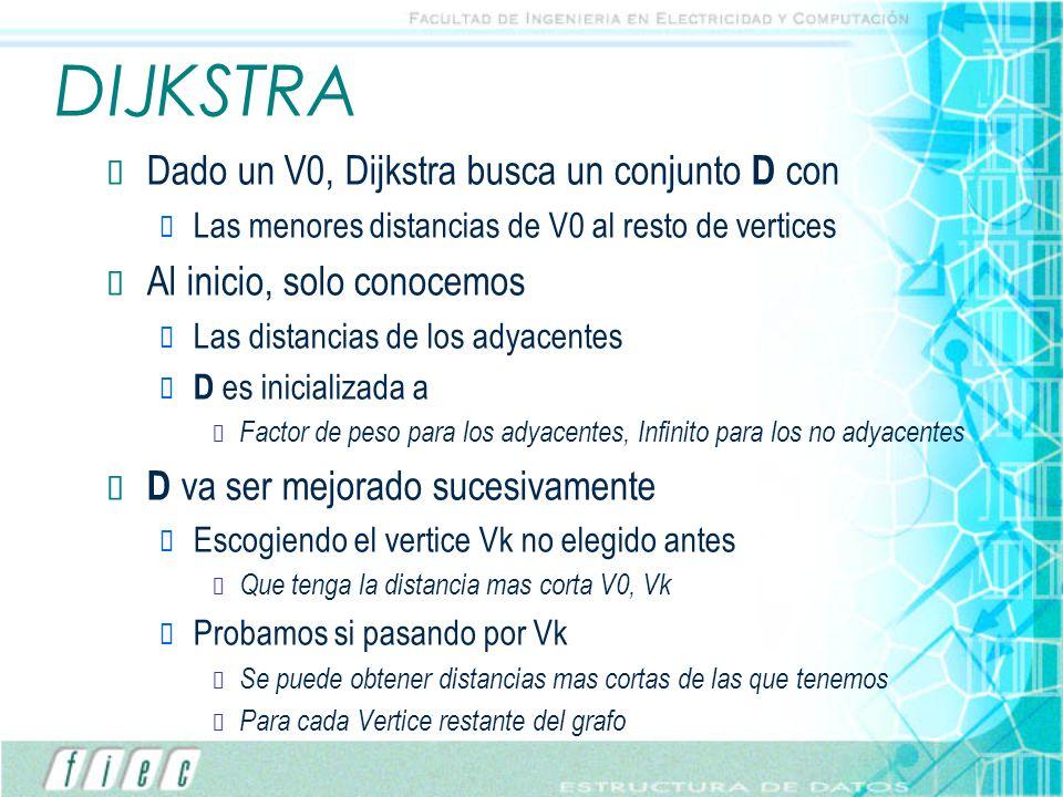 DIJKSTRA Dado un V0, Dijkstra busca un conjunto D con Las menores distancias de V0 al resto de vertices Al inicio, solo conocemos Las distancias de lo
