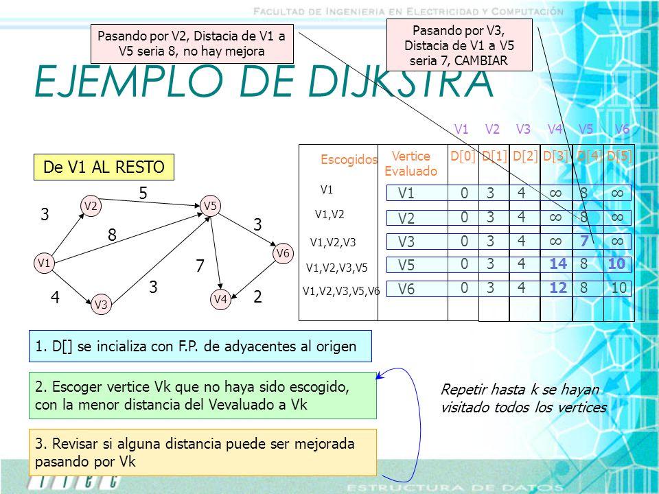 EJEMPLO DE DIJKSTRA V2V5 V1 V3 V4 V6 3 8 5 3 4 7 3 2 Escogidos Vertice Evaluado D[0]D[1]D[2]D[3]D[4]D[5] V1V2V3V4V5V6 De V1 AL RESTO V10348 V1 1. D[]
