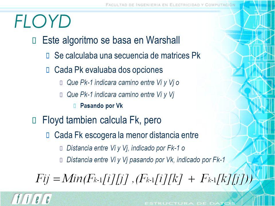 FLOYD Este algoritmo se basa en Warshall Se calculaba una secuencia de matrices Pk Cada Pk evaluaba dos opciones Que Pk-1 indicara camino entre Vi y V