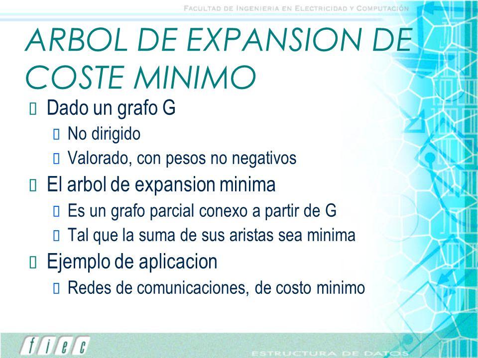 ARBOL DE EXPANSION DE COSTE MINIMO Dado un grafo G No dirigido Valorado, con pesos no negativos El arbol de expansion minima Es un grafo parcial conex