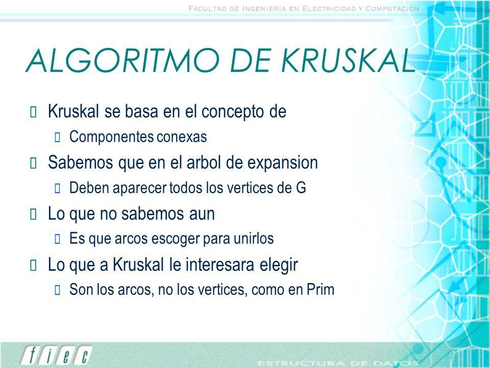 ALGORITMO DE KRUSKAL Kruskal se basa en el concepto de Componentes conexas Sabemos que en el arbol de expansion Deben aparecer todos los vertices de G