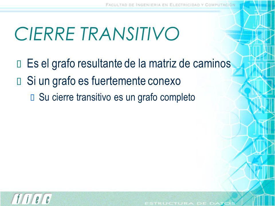 CIERRE TRANSITIVO Es el grafo resultante de la matriz de caminos Si un grafo es fuertemente conexo Su cierre transitivo es un grafo completo